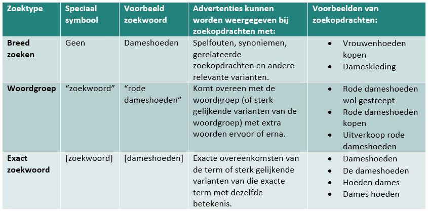 tabel zoekwoorden